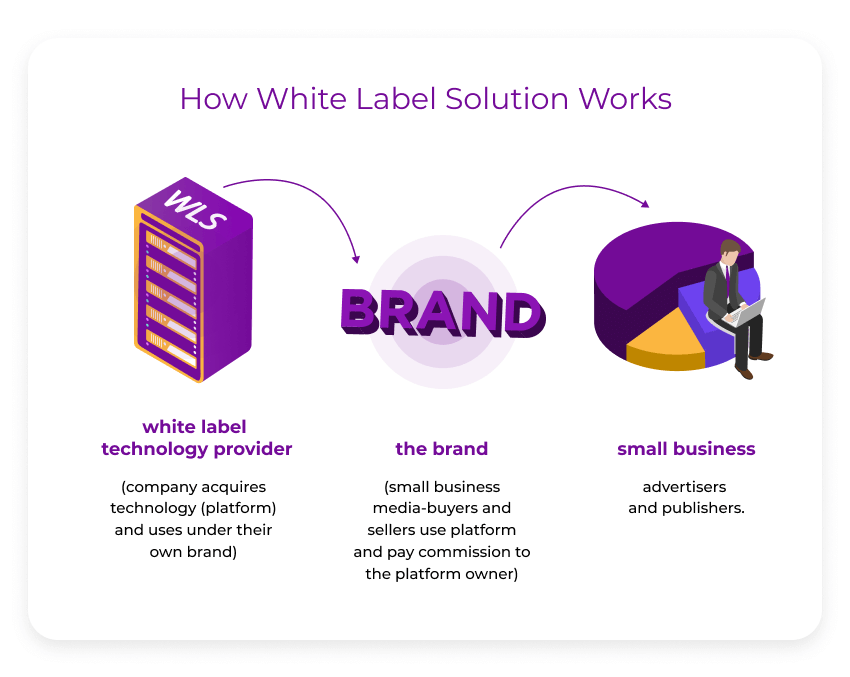 What is White Labelling and When to Use it?